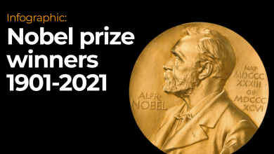 Photo of Infographic: Nobel Prize winners 1901-2021   Infographic News